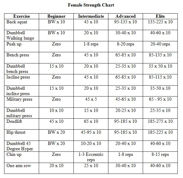 Workout Weight Lifting Schedule Weight Lifting Workouts Charts